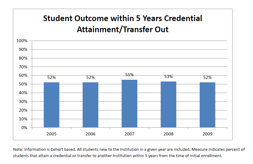 Student Outcomes within 5 years credential attainment/transfer Out. Graph represents the following data:  Year 2005 = 52%, 2006 = 52%, 2007 = 55%, 2008 = 53%, 2009 = 52%. Note:  Information is cohort based. All students new to the institution in a given year are included. Measure indicates percent of students that attain a credential or transfer to another institution within 5 years from the time of initial enrollment.