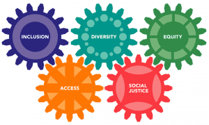 Inclusion, Access, Diversity, Social Justice and Equity