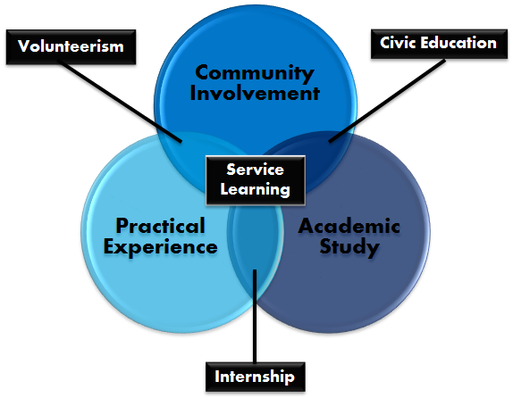 Intersecting circles for Community Involvement, Practical Experience and Academic Study combine to form service learning.