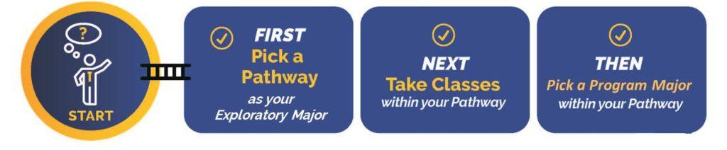 Pick a Pathway, Take Classes, Pick a Program Major
