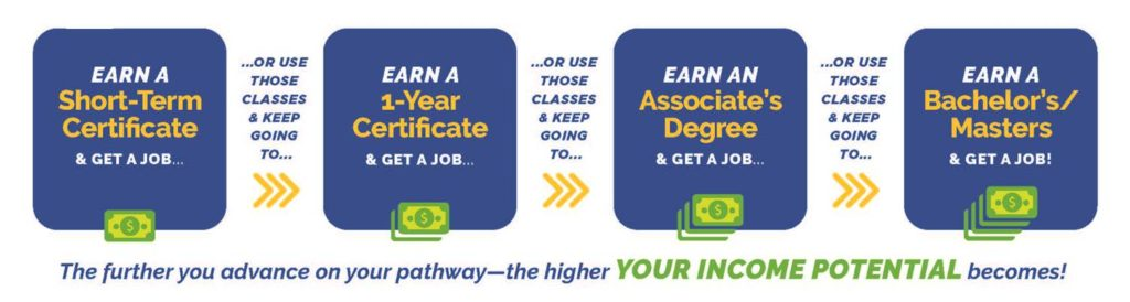 Increase earnings in your pathway by earning additional certificates/degrees.
