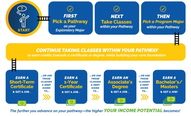 Undecided students can choose a pathway as their exploratory major. Then, take classes in the pathway. Then, choose a program major - which is a specific degree or certificate offered by LCCC. As you earn more credentials, you gain higher earning potential.