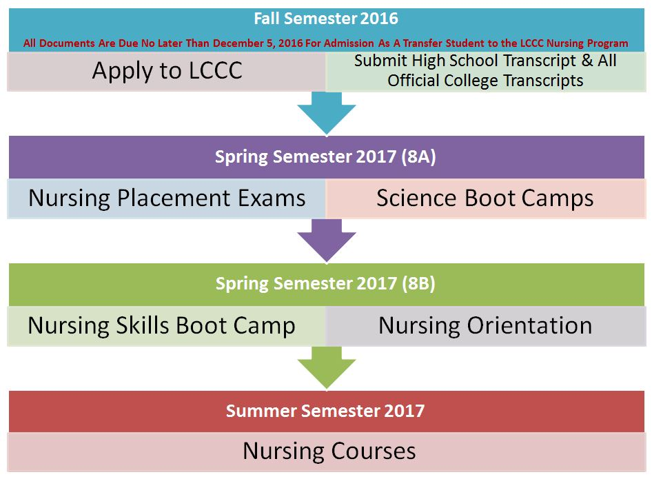 ITT Tech Nursing Graphic. Step 1:  Apply to LCCC and Submit transcripts. Step 2: Take Nursing Placement exams and Science bootcamps during spring 2017 (8a). Step 3: Take Nursing Skills Boot Camp and Nursing Orientation Spring 2017 (8B). Step 4: Begin Nursing Courses Summer 2017
