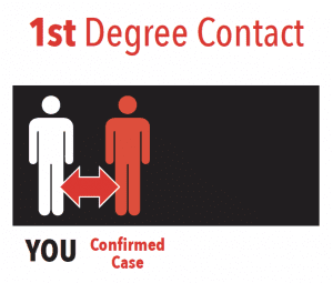 First Degree Contact. You came in contact with a confirmed case