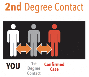 2nd Degree Contact. You were in contact with a 2nd degree contact