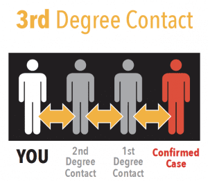 3rd Degree Contact. You have had contact with a 2nd degree contact.